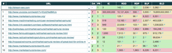 market samurai review seo competition