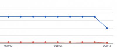 how to beat google's algorith updates webmaster tools
