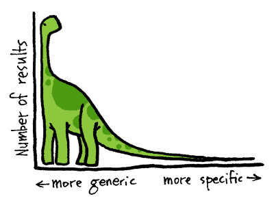 Why long tail keywords are better for your blog