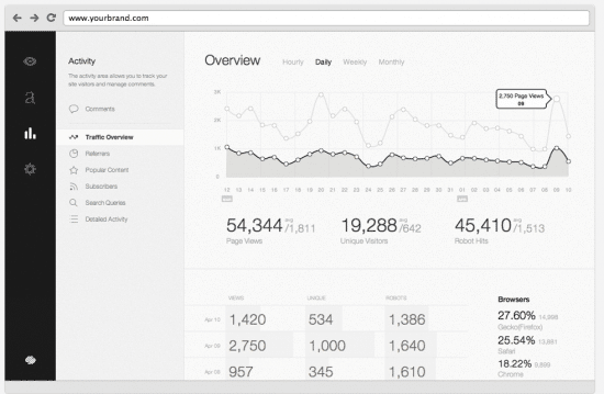 squarespace review statistics