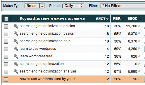 website content writing keyword traffic