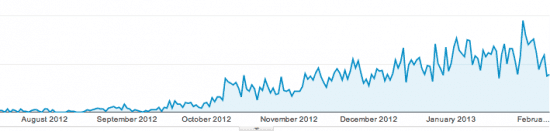 google analytics traffic