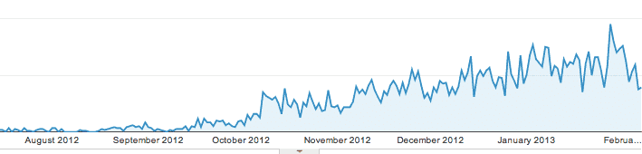 Google Loves Content – My journey to 20,000 pageviews