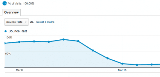 actual Bounce Rate Results