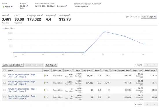 Facebook Ads niche site 0 cents likes