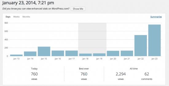 Facebook Ads niche site traffic