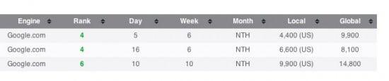 churn burn seo backlinks rank week 6