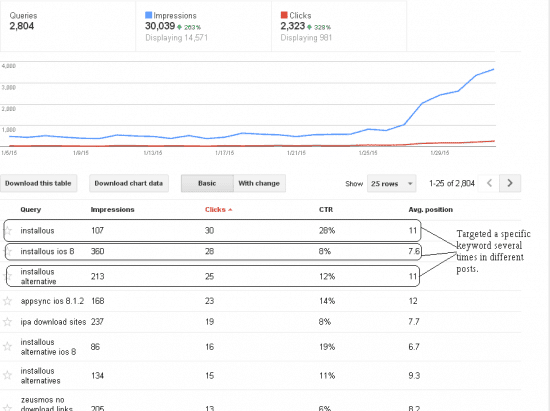 niche site case study 2015 keyword impressions