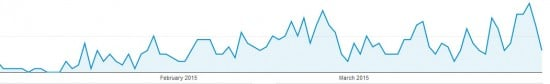 Ranking a website in 3 months Stats