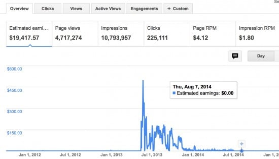 Adsense Earnings viral websites