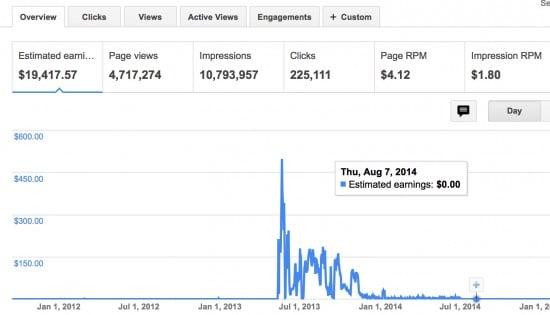 Adsense Earnings viral websites