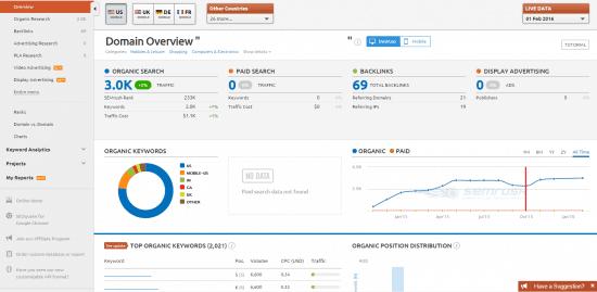 amazon affiliates semrush backlink profile