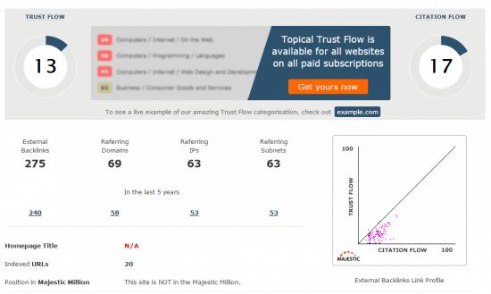 amazon site backlink profile