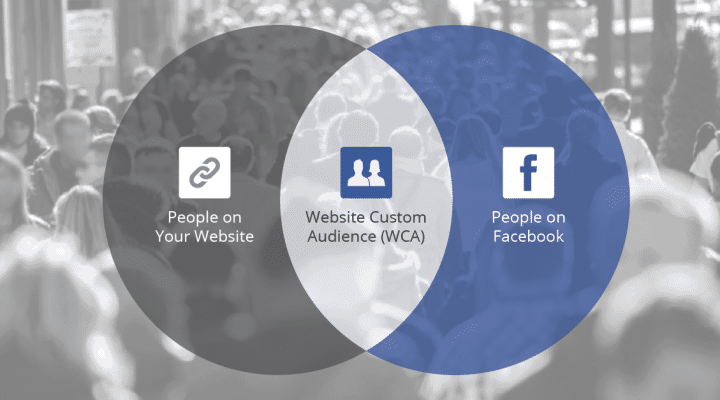 How to create a Facebook Custom Audience?