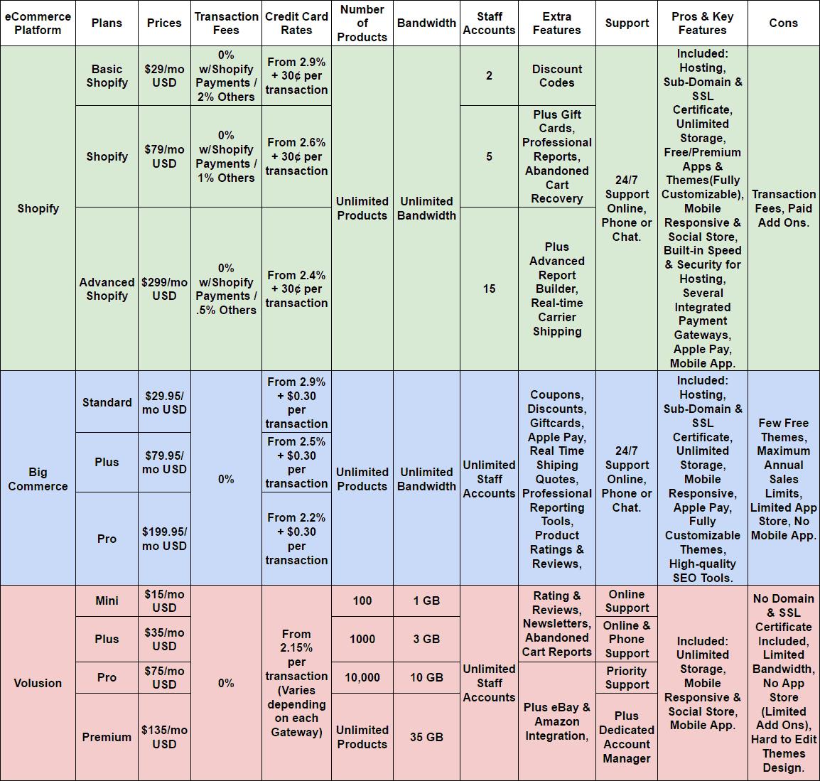 shopify alternatives bigcommerce volusion comparison table
