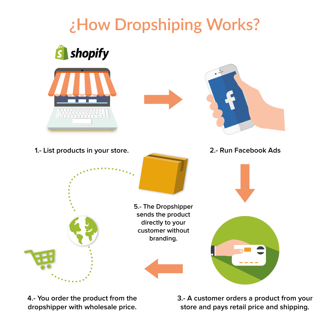 What are the Best Dropshippers in 2019 (Drop Shipping ...