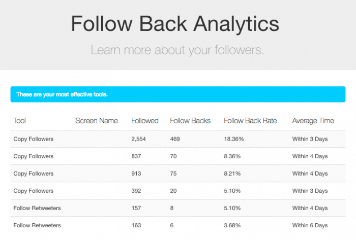 grow my twitter followers rewst follow back analytics