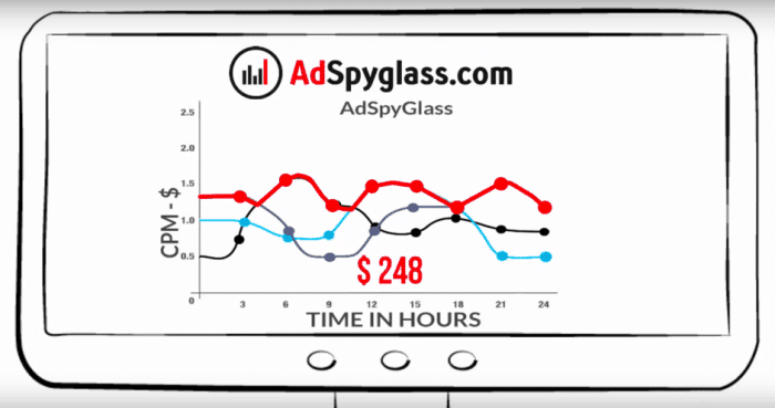 ad networks increase profit - Adspyglass