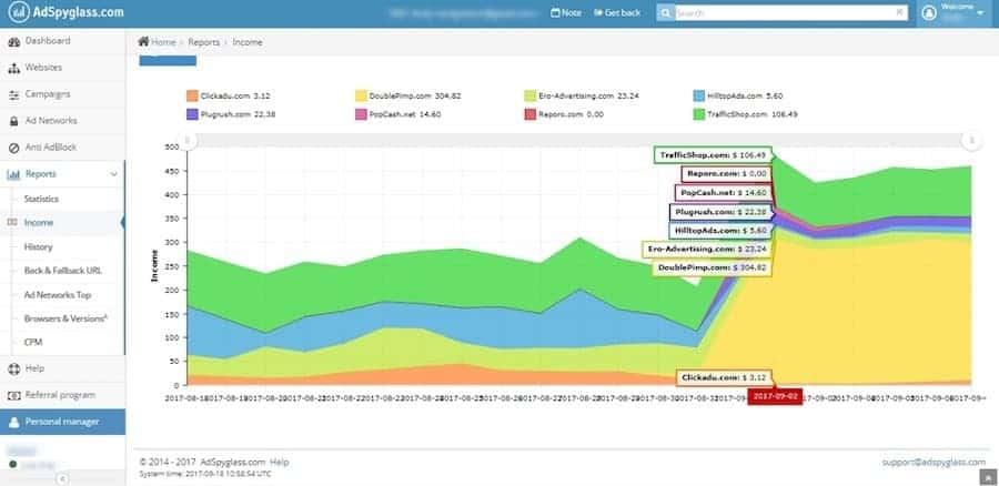 ad networks increase profit - adspyglass dashboard