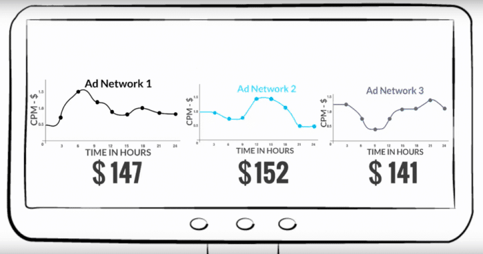ad networks increase profit - revenue