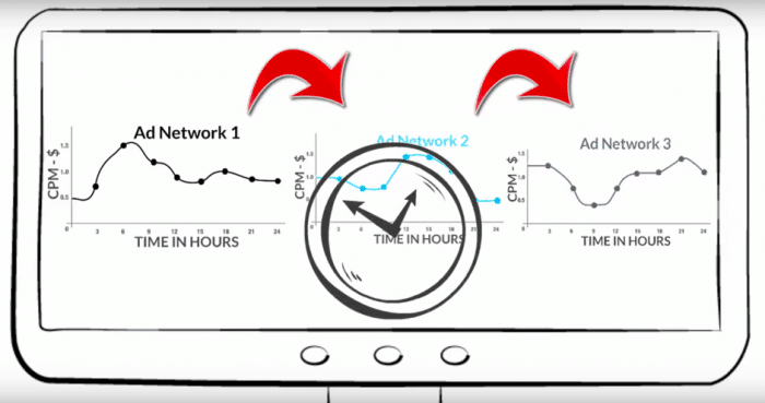ad networks increase profit - time hours