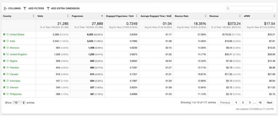Ezoic Review update - analytics per geo