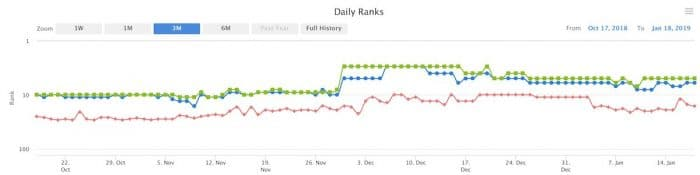 on page seo case study - 3 month results