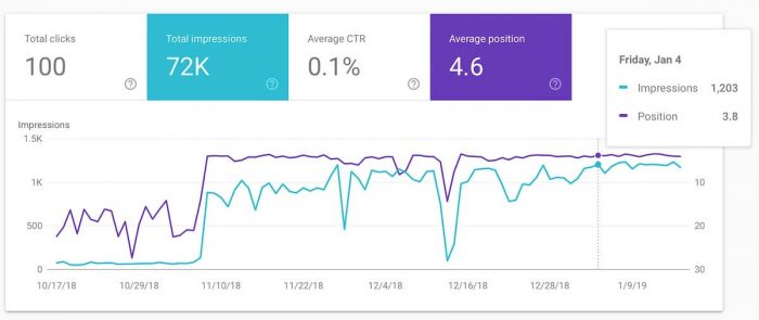 on page seo case study - google search console after