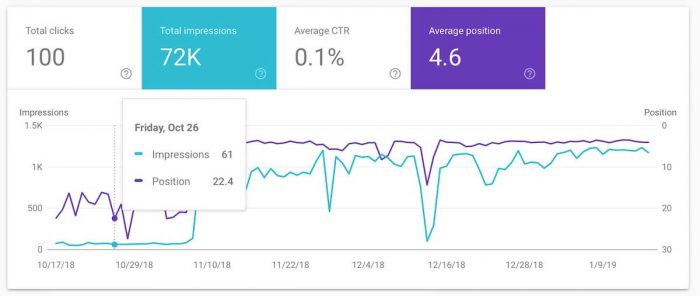 on page seo case study - google search console before