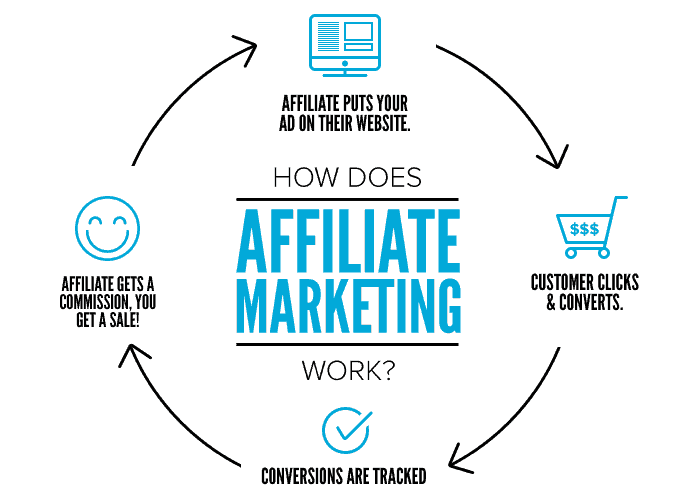 how to monetize a website - affiliate marketing
