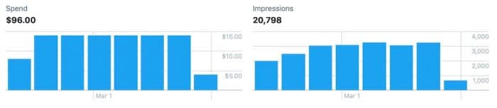 how much do twitter ads cost - twiiter ad spent