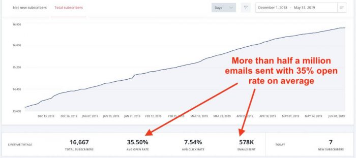 Renewal Coupon Email Marketing Convertkit May 2020
