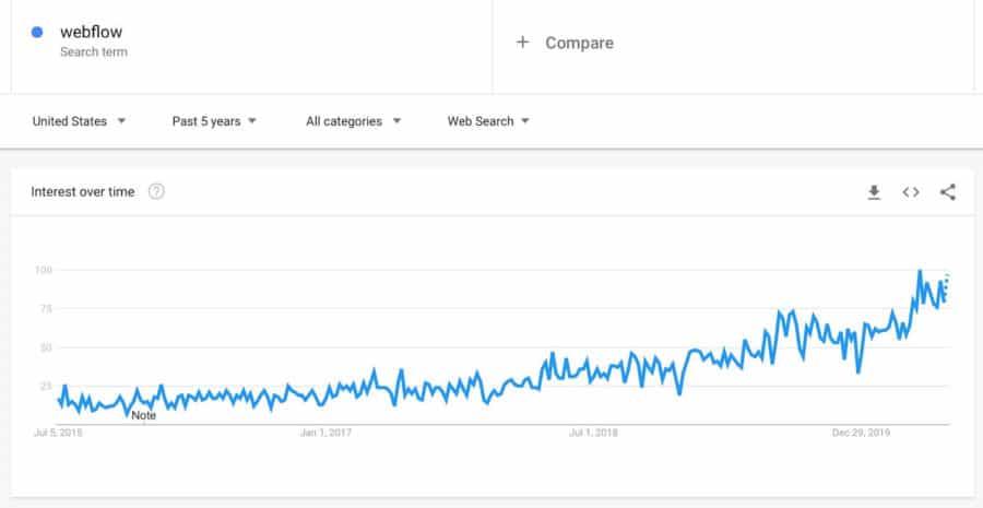 webflow vs wordpress - trends