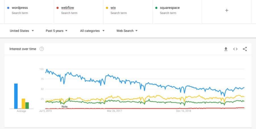 webflow vs wordpress - trends all