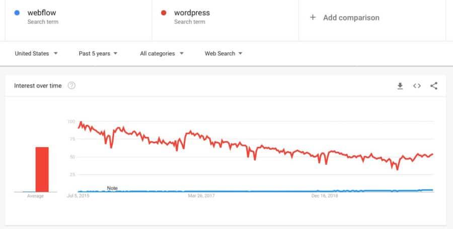 webflow vs wordpress - trends vs wordpress