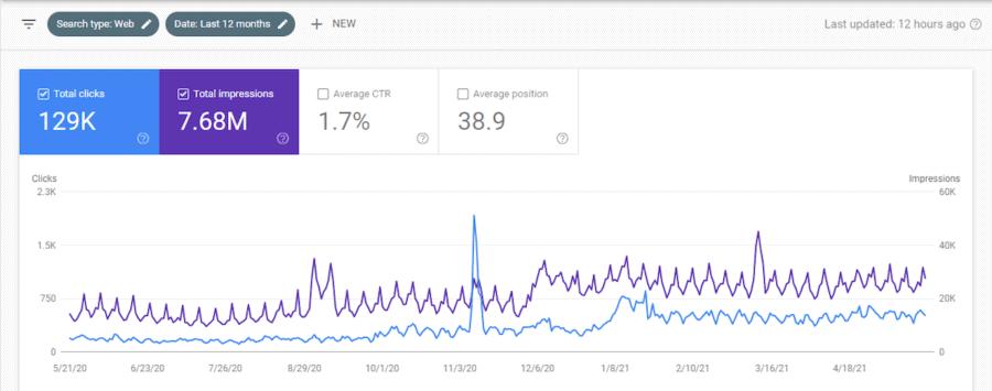 SEO Rebranding Case Study - Google Search Console
